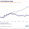 History and Effects of Minimum Wage in Georgia