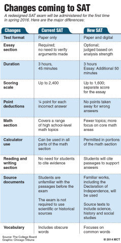 Major Changes to the SAT