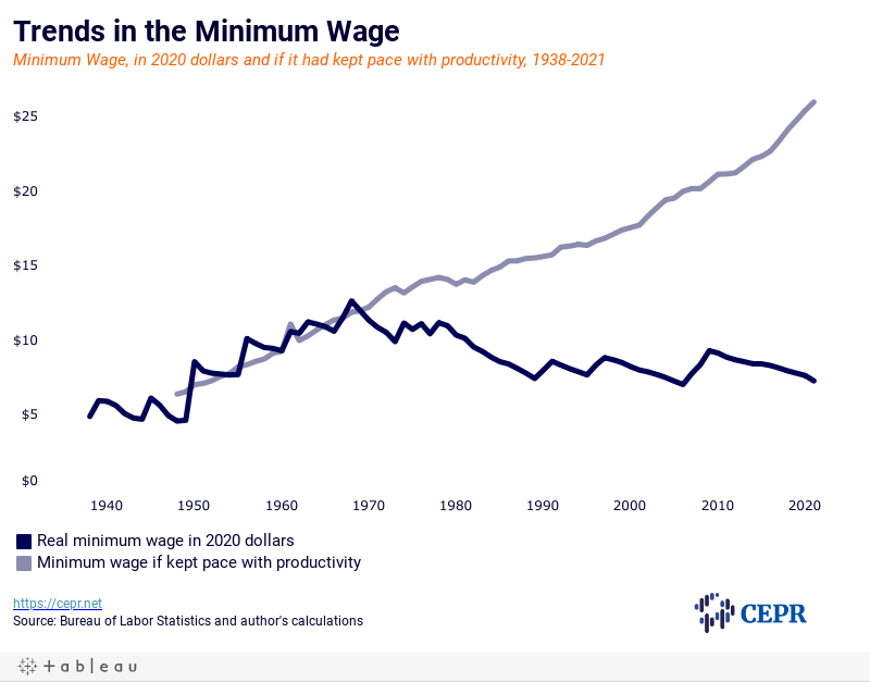 Chart shows the relation between the real minimum wage and what it shouldve been had it followed productivity trends.