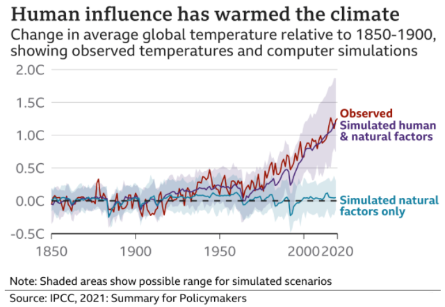 Chart showing rate of climate condition caused by human influence since 1850.
